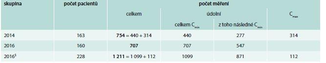 Počty pacientů, u nichž byly vyšetřeny hladiny vankomycinu v letech 2014 a 2016