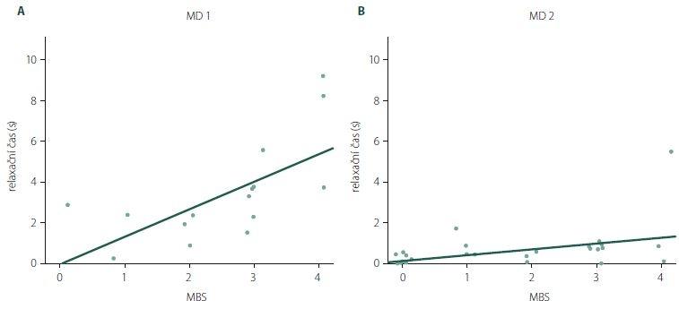 Korelace mezi subjektivním hodnocením pacientů (MBS) a objektivním měřením relaxačního času s pomocí dynamometru u MD1 (A) a MD2 (B).<br> MBS – Myotonia Behaviour Scale; MD1 – myotonická dystrofi e typu 1; MD2 – myotonická dystrofi e typu 2<br> Fig. 2. Correlation between subjective patient evaluation (MBS) and relaxation time measured objectively using a dynamometer in MD1 (A) and MD2 (B) group.<br> MBS – Myotonia Behaviour Scale; MD1 – myotonic dystrophy type 1; MD2 – myotonic dystrophy type 2