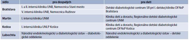 Prehľad Centier pre inzulínové pumpy na Slovensku