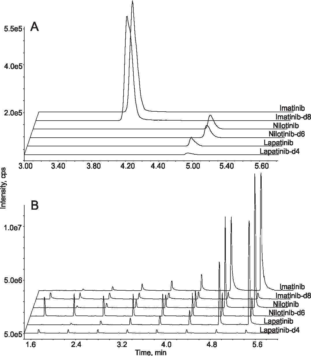 Comparison between LC-MS/MS and online SPE-MS/MS. Extracted ion chromatograms from the analysis of standard