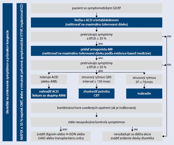 Schéma 2 | Liečebný algoritmus u pacientov so srdcovým zlyhávaním na redukovanou ejekčnou frakciou ľavej komory. Upravené podľa [13]