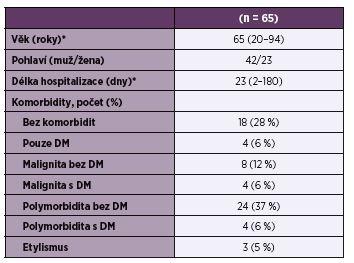 Demografické a klinické údaje pacientů se SAB<br>Table 1. Demographic and clinical characteristics of patients with SAB
