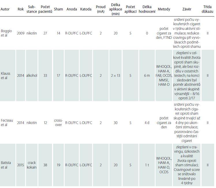 Souhrn významných recentních studií při užití anody nad R-DLPFC a katody nad L-DLPFC při terapii cravingu a jejich síla důkazu – převzato z Lefaucheur et al [34]. tDCS v této indikaci je pravděpodobně efektivní (síla doporučení B).