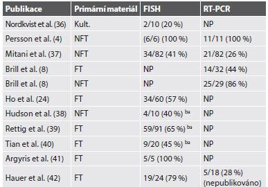 Počty detekovaných fúzí <i>MYB-NFIB</i> v různých studiích použitím FISH a/nebo pomocí RT-PCR.