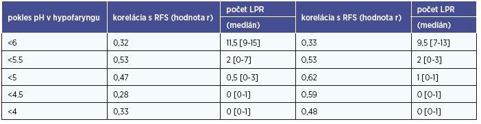 """Počet LPR epizód podľa """"miery kyslosti"""" v hypofaryngu (pH< 6, 5,5, 5, 4,5, 4)."""