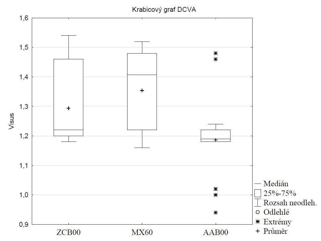 Krabicový graf pooperačních hodnot DCVA