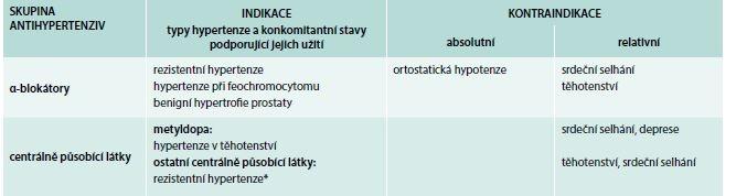 Tab. 13.2 Indikace a kontraindikace dalších antihypertenzních látek