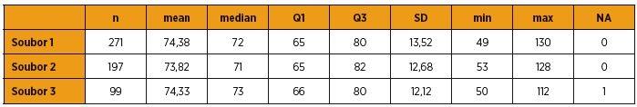Porovnání váhy u pacientek zařazených do studie