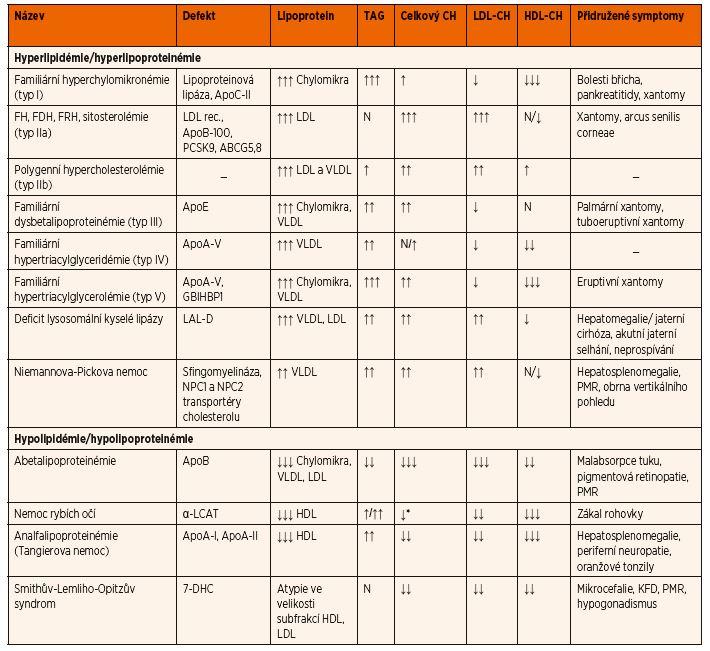 Diferenciální diagnostika dyslipidémie v závislosti na biochemických nálezech a přidružených příznacích.