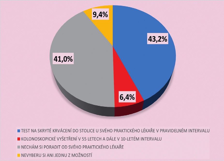 Postoj občanů ČR k formě preventivního vyšetření rakoviny tlustého střeva (N = 1806)