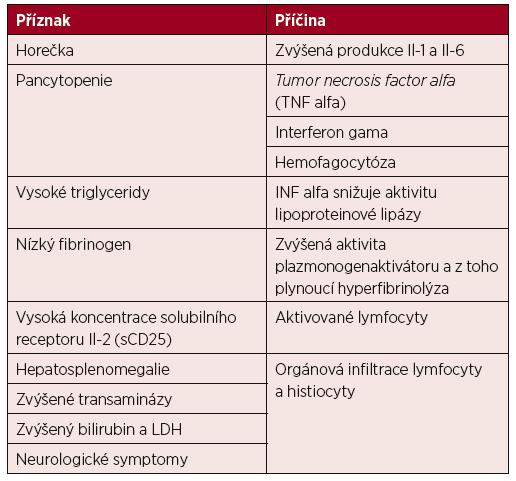 Patofyziologie hemofagocytující lymfohistiocytózy