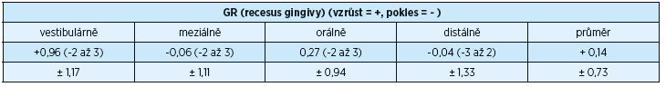 Průměrné rozdíly gingiválních recesů před operačním výkonem a po operačním výkonu za dva roky