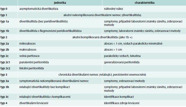 Klasifikace Německé společnosti pro všeobecnou a abdominální chirurgii. Upraveno podle [15]
