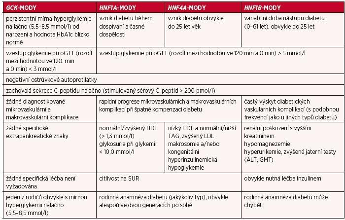 Klinické a laboratorní znaky čtyř nejčastějších podtypů MODY