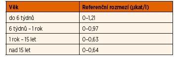 Referenční rozmezí AST podle věku [1].