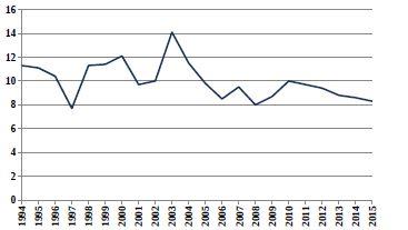 Relativní počty živě narozených dětí s vrozenou vadou v ČR (1994–2015) ze skupiny Q90–Q99 Abnormality chromosomů nezařazené jinde