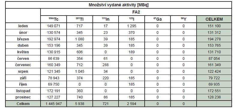 Množství vydané aktivity radiofarmak FA2 podle jednotlivých radionuklidů v roce 2018.