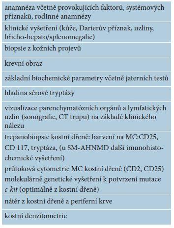 Diagnostický postup u dospělého pacienta s mastocytózou