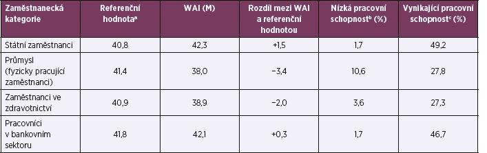 Referenční hodnoty a WAI podle zaměstnaneckých kategorií