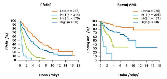 Délka přežití a riziko leukemické transformace u nemocných v jednotlivých rizikových skupinách podle IPSS [5]
