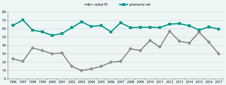 Výskyt pľúcnej embólie v jednotlivých rokoch a priemerný vek pacientov