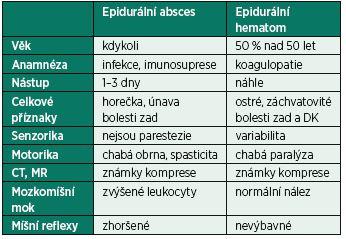 Diferenciální diagnostika epidurální absces × epidurální hematom [10]