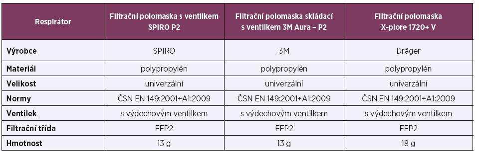 Základní specifikace respirátorů [9]