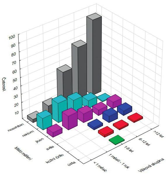 Místo měření tělesné teploty podle věkových skupin