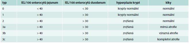 Marshova klasifikace histologických nálezů celiakie. Upraveno podle [7]