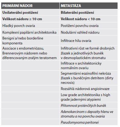 Makroskopické a mikroskopické charakteristiky primárních a metastatických mucinózních karcinomů v ovariu. Obě skupiny parametrů lze poměrně spolehlivě hodnotit již peroperačně.
