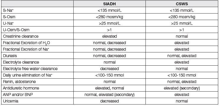 Regulatory dysturbance of effective osmolality in brain disease [24, 30]