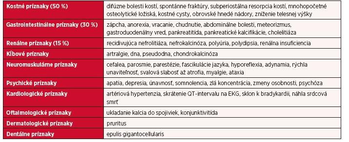 Prehľad klinickej symptomatológie primárnej hyperparatyreózy
