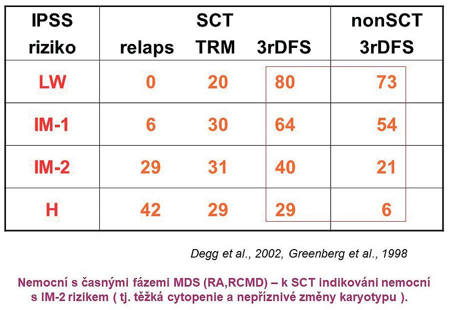 Srovnání přežití transplantovaných a netransplantovaných nemocných v jednotlivých rizikových skupinách podle IPSS TRM – mortalita spojená s transplantací, 3rDFS – tříleté přežití bez známek choroby [5, 15].