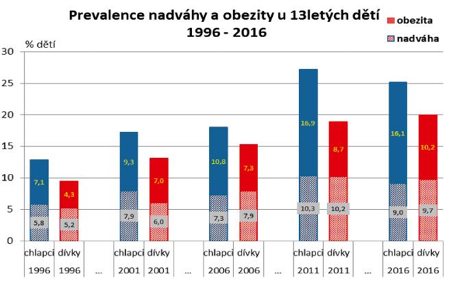 Vývoj tělesné hmotnosti ve skupině 13letých odděleně pro obě pohlaví.