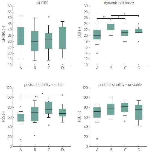 The effects of rehabilitation on postural and gait stability (results of primary analysis). *P < 0.05; **P < 0.01; x – outliers DGI – Dynamic Gait Index; PSS – postural stability on a stable platform; PSU – postural stability on an unstable platform; UHDRS – Unifi ed Huntington's Disease Rating Scale Obr. 1. Vliv rehabilitace na posturální stabilitu a stabilitu chůze (výsledky primární analýzy).<br> *P < 0,05; **P < 0,01; x – odlehlé hodnoty DGI – Dynamic Gait Index; PSS – posturální stabilita na stabilní plošině; PSU – posturální stabilita na nestabilní plošině; UHDRS – Unifi ed Huntington's Disease Rating Scale