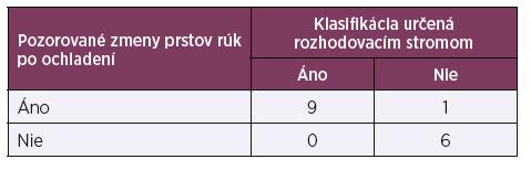 Odhad relatívneho rizika výskytu cievnych zmien prstov rúk po ochladení (n = 16)