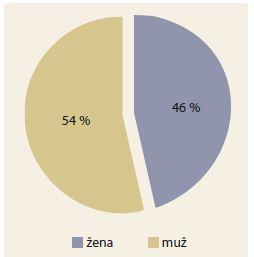 Výsledky posouzení u ulcerózní kolitidou dle pohlaví.<br> Graph 6. Results of ulcerative colitis assessment by gender.