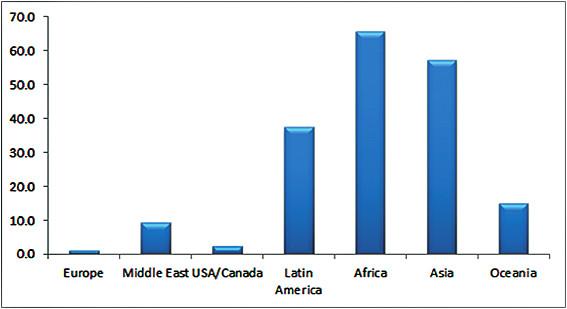 Regionálny výskyt uhryznutia hadom vo svete (na 100 000 osôb za rok) z údajov r 1998. Upravené podľa [12].