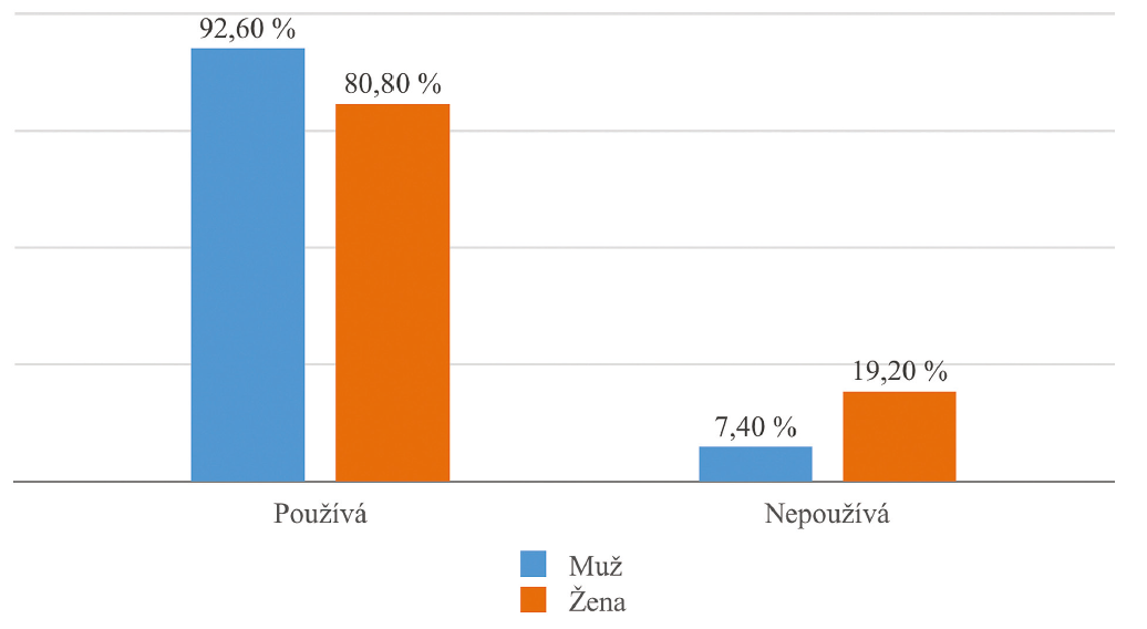 Použití kofferdamu v běžné praxi zubními lékaři obou pohlaví<br> Graph 2 Use of rubber dam by dentists of both genders