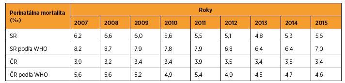 Perinatálna mortalita (‰) podľa regionálnych a WHO kritérií v SR a v ČR v rokoch 2007–2015 [zdroj SGPS, ČGPS]