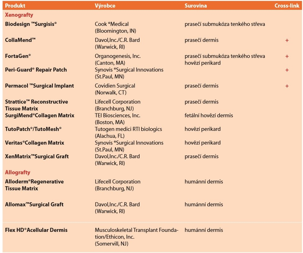Přehled vstřebatelných biologických implantátů<br> Tab. 4: Overview of absorbable biological implants