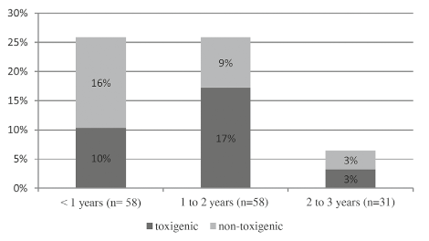 Toxigenic C. difficile rate in each age group (neonates