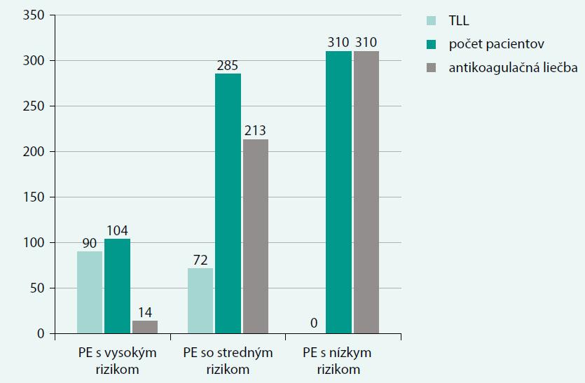 Liečba pľúcnej embólie podľa rizikovej stratifikácie