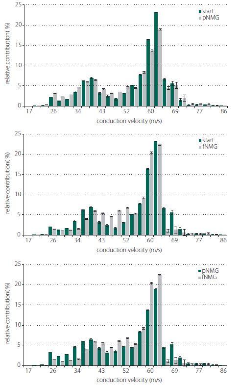 Estimated CVD histograms and relative contribution of CVD groups. Comparison of relative contribution histograms of nerve fi bers having diff erent conduction velocities; (A) start/pNMG; (B) start/fNMG; (C) pNMG/fNMG. Percent contributions are given as mean ± SEM (start, pNMG, fNMG; N = 8). CVD – conduction velocity distribution; fNMG – full N-methyl-D-glucamine replacement; N – number; pNMG – partial N-methyl-D-glucamine replacement; SEM – standard error mean<br> Obr. 4. Odhadované histogramy CVD a relativní příspěvek skupin CVD. Porovnání histogramů relativního příspěvku nervových vláken s různými rychlostmi vedení vzruchu; (A) start/pNMG; (B) start/fNMG; (C) pNMG/fNMG. Procentuální příspěvky jsou uvedeny jako střední hodnota ± SEM (start, pNMG, fNMG; n = 8). CVD – distribuce rychlosti vedení vzruchu; fNMG – plné nahrazení N-methyl-D-glukaminu; n – počet; pNMG – částečné nahrazení N-methyl-D-glukaminu; SEM – střední chyba průměru