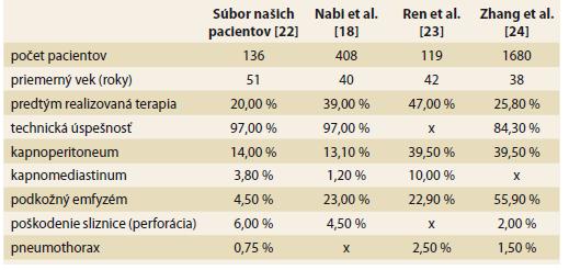 Porovnanie výskytu komplikácií v jednotlivých súboroch pacientov (x – uvedený parameter v danej štúdií nebol hodnotený).<br> Table 3. Comparison of the incidence of complications in individual patient sets (x – the parameter was not evaluated in the study).