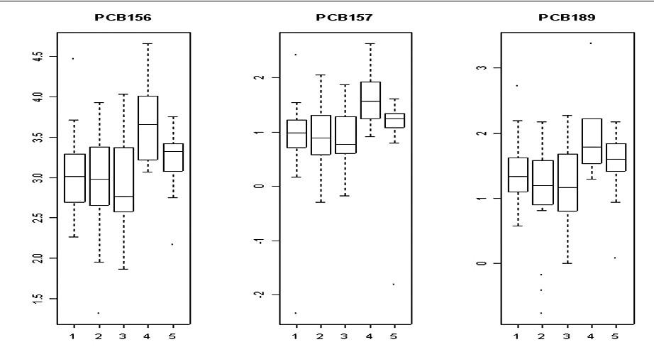 Hladiny PCB 156, 157 a 189 u jednotlivých indikací<br> 1 – anovulace; 2 – tubární faktor; 3 – andrologický faktor;<br> 4 – endometrióza; 5 – idiopatická sterilita
