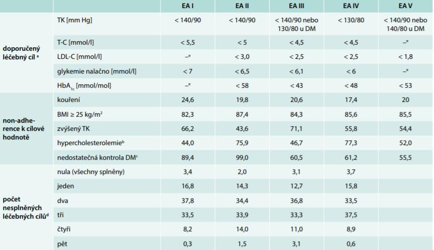 Cílové hodnoty základních rizikových faktorů dle 1., 2., 3., 4. a 5. společných evropských doporučení pro kardiovaskulární prevenci a reálná adherence k těmto principům (proporce non-adherentních pacientů [%])