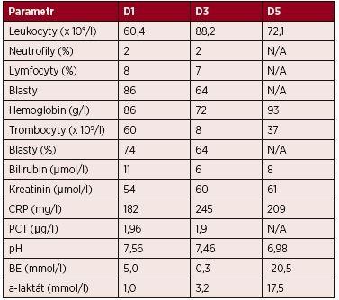 Kazuistika 2 – vybrané laboratorní parametry
