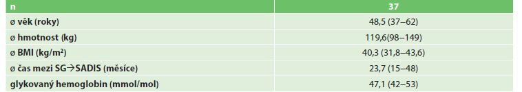Demografické údaje pacientů před SADIS 2011−2017<br> Tab. 3: Demographics of the patients before SADIS 2011−2017
