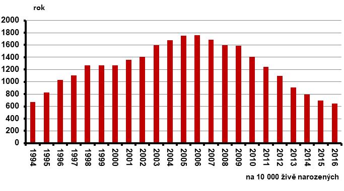 Relativní počty výkonů invazivní prenatální diagnostiky v ČR za období 1994–2016 (na 10 000 živě narozených)